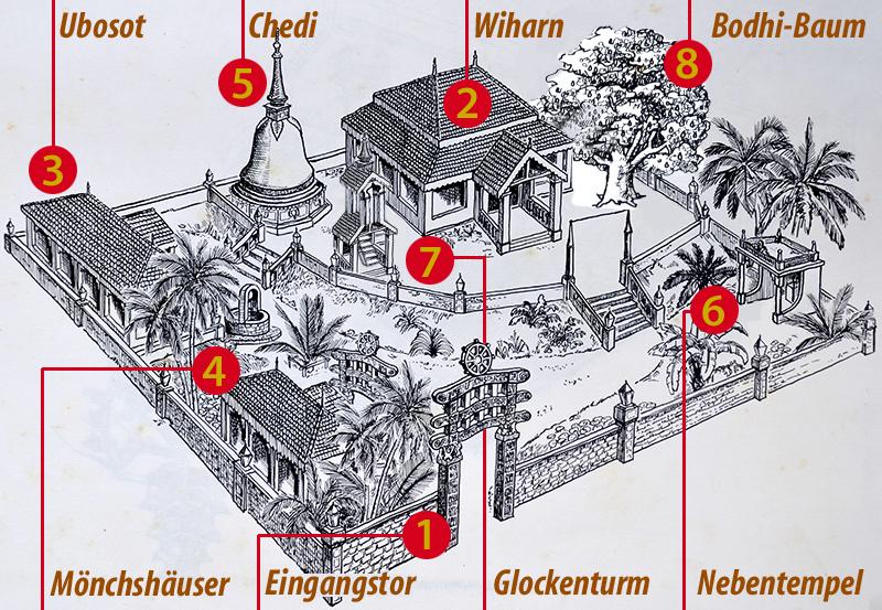 8Buddhismus_ThaiTempel