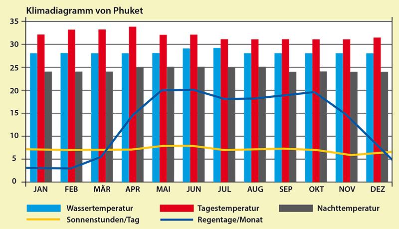 Klima_Phuket